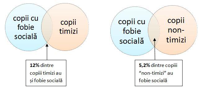 grafice_timiditate_fobie_sociala