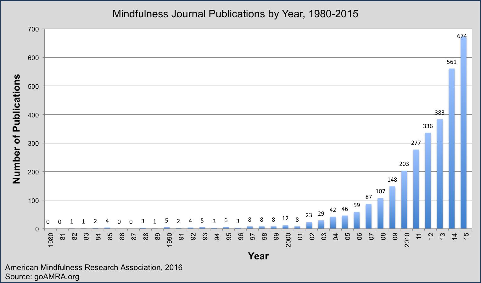 grafic_cercetare_mindfulness